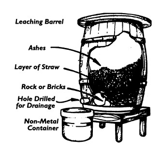 A barrel showing how to make lye.