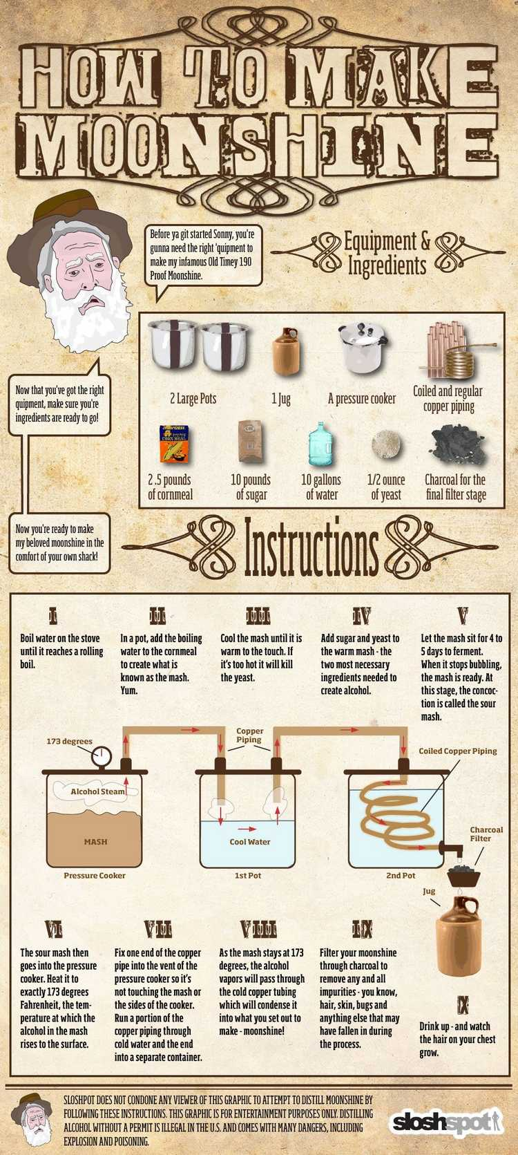 Infographic on making moonshine with a pressure cooker3