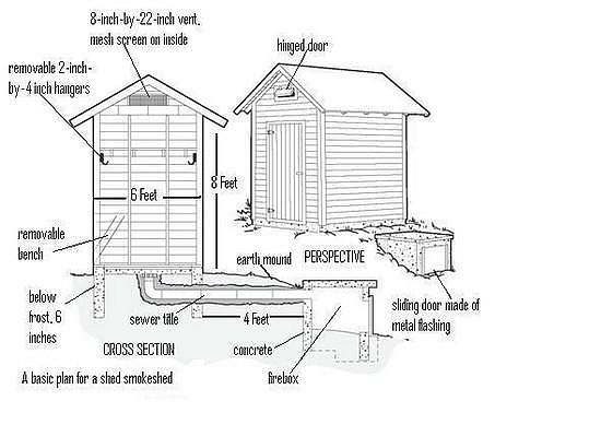 a diagram showing the parts of a shed smokehouse